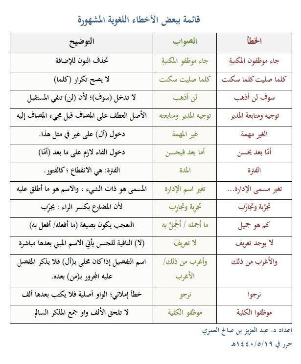بعض الأخطاء اللغوية المشهورة - شكرا عبد الهادي
