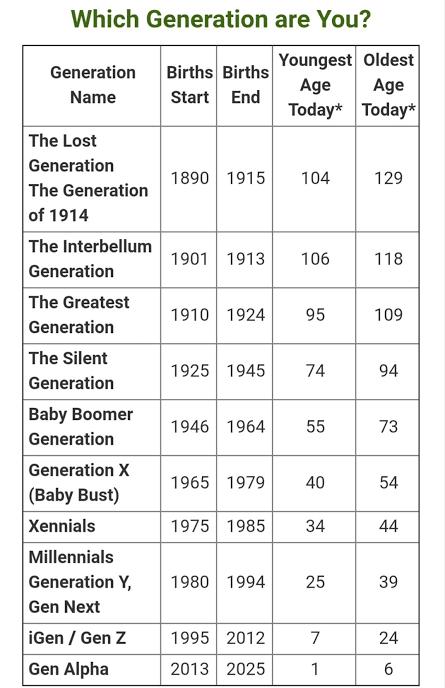 جدول يوضح الأجيال ومسمياتها