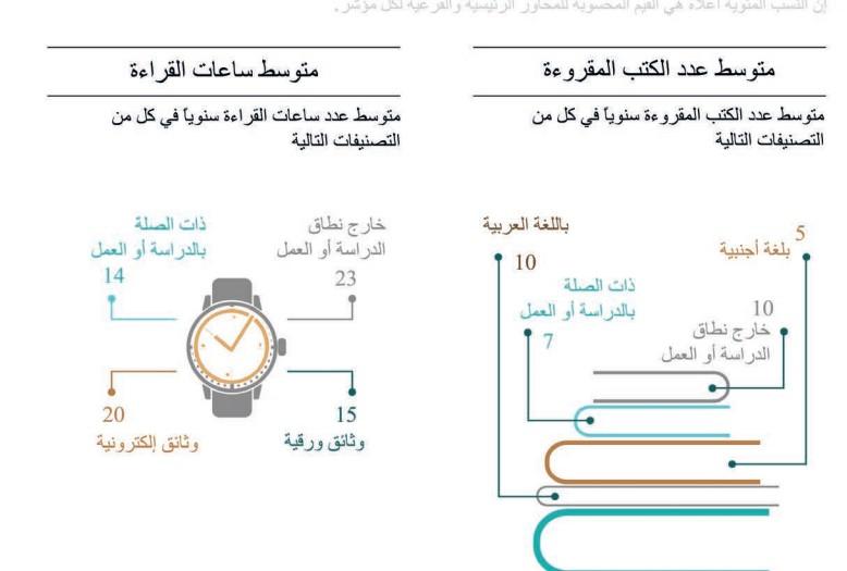 متوسط عدد الكتب المقروءة بالعربية واللغات الأجنبية في الجزائر - مصدر: مؤشر القراءة العربي 2016