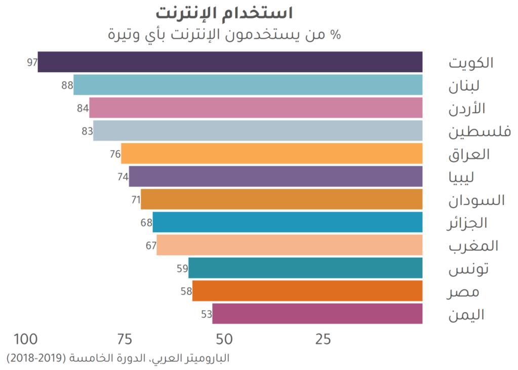 68 % من سكان الجزائر يستخدمون الشابكة