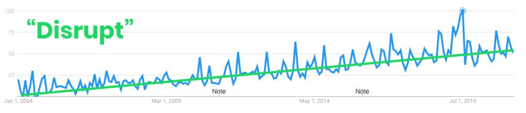 عمليات البحث عن كلمة Disrupt على مر الزمن