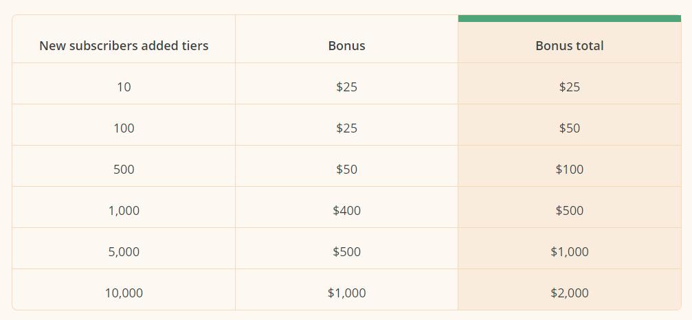 جدول المكافآت المالية لتحدي صناع المحتوى المنظم من قبل شركة كونفرت كيت.